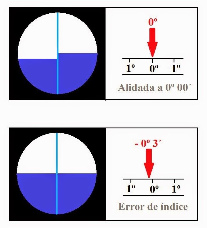 Ilustración del error de índice en los sextantes